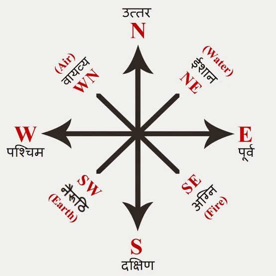हमारे जीवन को प्रभावित करती हैं दिशाएँ !